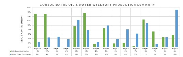 Consolidated Oil and Water Wellbore Production.jpg