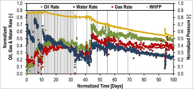Normalised oil gas and water rate.jpg