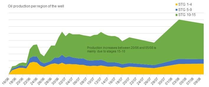 Oil Production Per Region.jpg