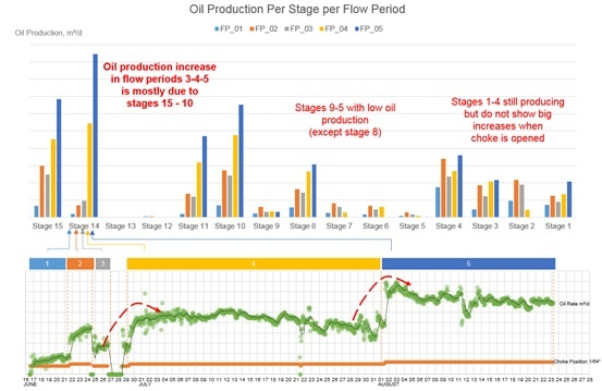 Oil Production Per Stage.jpg