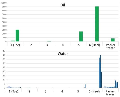 Optimise Oil Inflow Fig 2