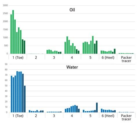 Optimise Oil Inflow Fig 3