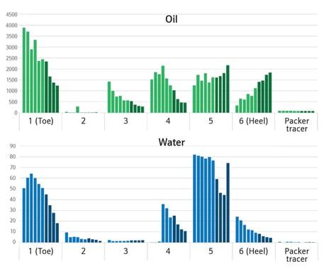 Optimise Oil Inflow Fig 4
