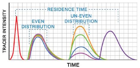 Fig2 DistributionStudyResp