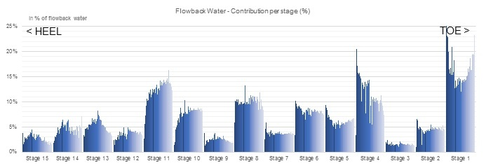 Water Production.jpg